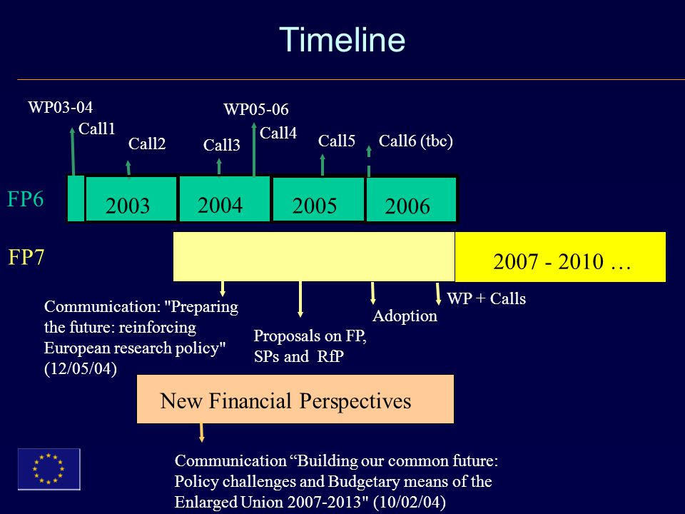 Timeline FP6 FP7 New Financial Perspectives … 2006 WP03-04 Call1 Call2 Call3 Call4 Call5 Call6 (tbc) WP05-06 Adoption Proposals on FP, SPs and RfP Communication: Preparing the future: reinforcing European research policy (12/05/04) WP + Calls Communication Building our common future: Policy challenges and Budgetary means of the Enlarged Union (10/02/04)