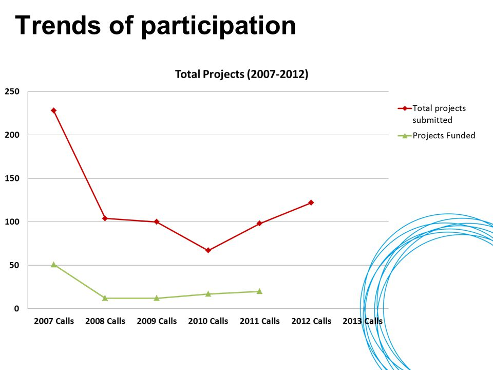 Trends of participation 7