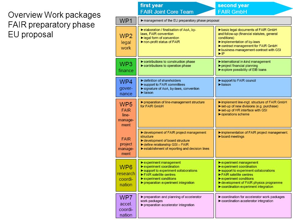 Overview Work packages FAIR preparatory phase EU proposal