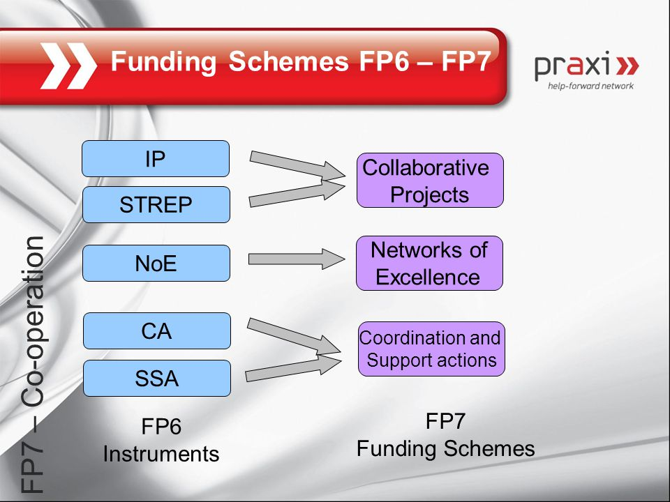 Funding Schemes FP6 – FP7 FP7 – Co-operation FP7 Funding Schemes IP STREP CA NoE SSA Collaborative Projects Networks of Excellence Coordination and Support actions FP6 Instruments