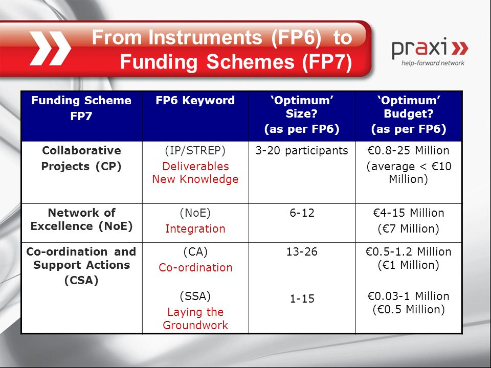 From Instruments (FP6) to Funding Schemes (FP7) Funding Scheme FP7 FP6 Keyword'Optimum' Size.