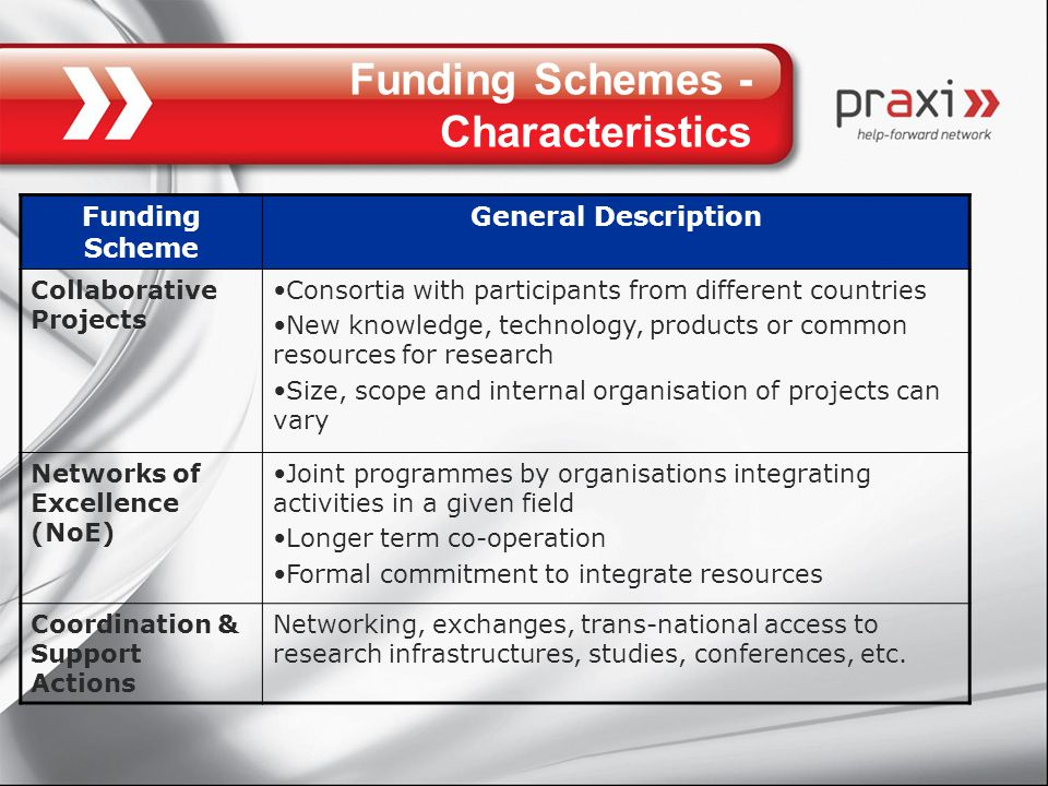 Funding Schemes - Characteristics Funding Scheme General Description Collaborative Projects Consortia with participants from different countries New knowledge, technology, products or common resources for research Size, scope and internal organisation of projects can vary Networks of Excellence (NoE) Joint programmes by organisations integrating activities in a given field Longer term co-operation Formal commitment to integrate resources Coordination & Support Actions Networking, exchanges, trans-national access to research infrastructures, studies, conferences, etc.