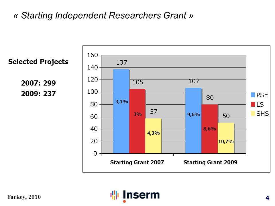 5 Turkey, 2010 « Starting Independent Researchers Grant » 5 Résuls - LS 1 er appel (2007) 2 nd call (2009) 107 granteds 15 FR 15 UK 14 ES 10 CH 9 DE 80 granteds 15 FR 14 DE 9 UK 8 CH 5 NL hosted country