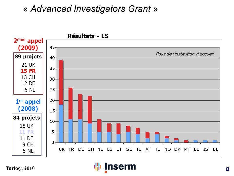 8 Turkey, 2010 « Advanced Investigators Grant » 8 1 er appel (2008) 2 ème appel (2009) 89 projets 21 UK 15 FR 13 CH 12 DE 6 NL 84 projets 18 UK 11 FR 11 DE 9 CH 5 NL Résultats - LS Pays de l'institution d'accueil