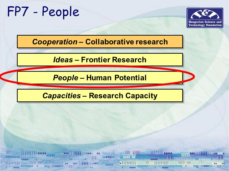 FP7 - People Cooperation – Collaborative research Ideas – Frontier Research People – Human Potential Capacities – Research Capacity