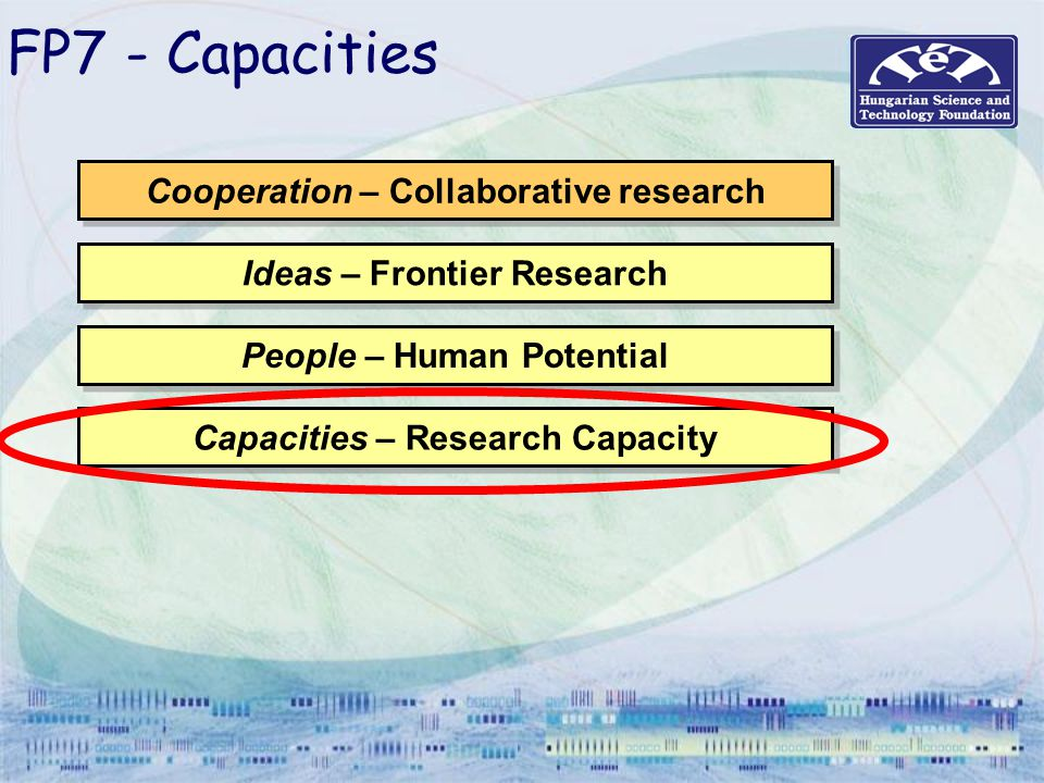 FP7 - Capacities Cooperation – Collaborative research Ideas – Frontier Research People – Human Potential Capacities – Research Capacity