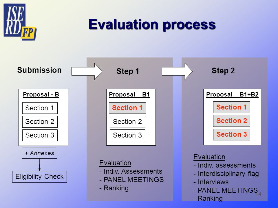 14 Evaluation process Step 2 Evaluation - Indiv.