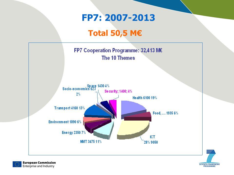 Total 50,5 M€ FP7: 2007-2013