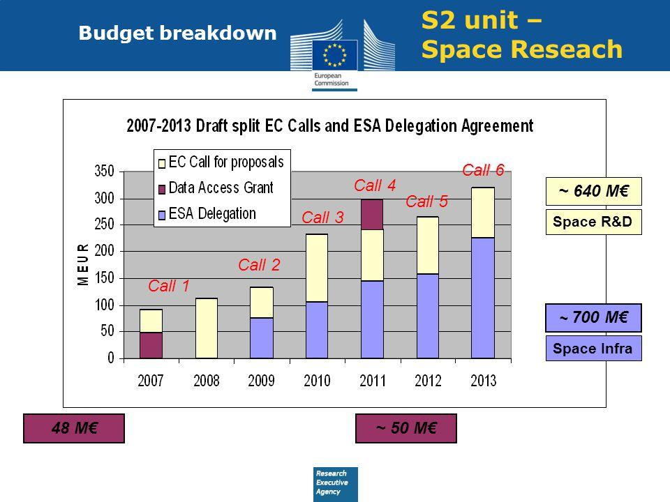 S2 unit – Space Reseach Budget breakdown 48 M€~ 50 M€ Call 1 Call 2 Call 3 Call 4 Call 5 Call 6 ~ 640 M€ Space R&D ~ 700 M€ Space Infra