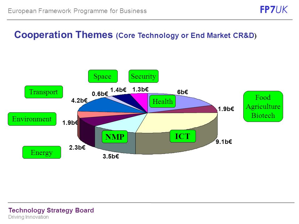 European Framework Programme for Business FP7 UK Technology Strategy Board Driving Innovation Cooperation Themes (Core Technology or End Market CR&D )