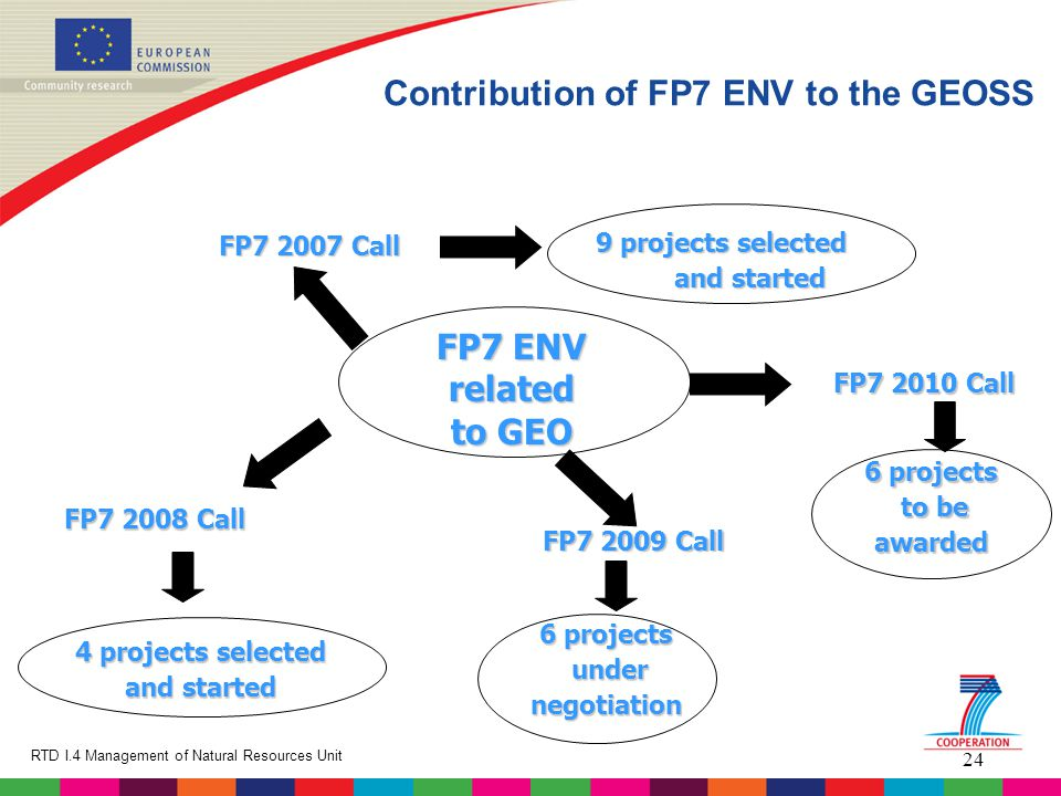 24 RTD I.4 Management of Natural Resources Unit FP7 ENV related to GEO FP7 2008 Call FP7 2007 Call FP7 2009 Call 9 projects selected and started 4 projects selected and started 6 projects under undernegotiation Contribution of FP7 ENV to the GEOSS 6 projects to be to beawarded FP7 2010 Call