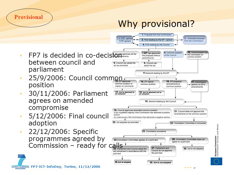 Provisional FP7-ICT-InfoDay, Torino, 11/12/2006 34 FET structure and content FET Open Scheme –Open to any foundational ICT-related research –High-risk / high-potential impact –To shape emerging research communities and agendas –Coordination and international cooperation –Continuous submissions FET Pro-active Initiatives –Fundamental cross-cutting long-term challenges in ICT: 1.Nano-scale ICT devices and systems 2.Pervasive adaptation 3.Bio-ICT convergence 4.Science of complex systems for socially intelligent ICT 5.Embodied Intelligence 6.ICT forever yours