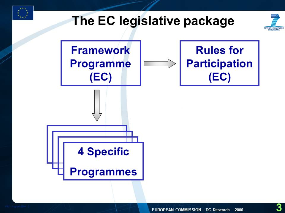 FP7 - August EUROPEAN COMMISSION – DG Research – The EC legislative package Framework Programme (EC) Rules for Participation (EC) 4 Specific Programmes