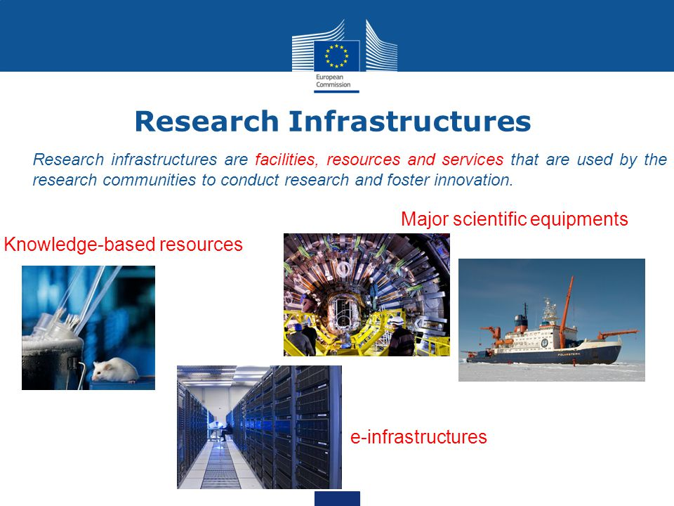 A Coherent Toolbox of Activities Implementation Concept Preparation Operation DesignStudyDesignStudy PreparatoryPhasePreparatoryPhase ESFRI & Other World Class RI (OWCRI) of pan European interest ESFRI & Other World Class RI (OWCRI) of pan European interest Integrating Activities Support to Implementation & Operation Individual projects - Clusters Support to Implementation & Operation Individual projects - Clusters Innovation & Human resources EU Structural Funds & National Funding Policy support actions – International Cooperation