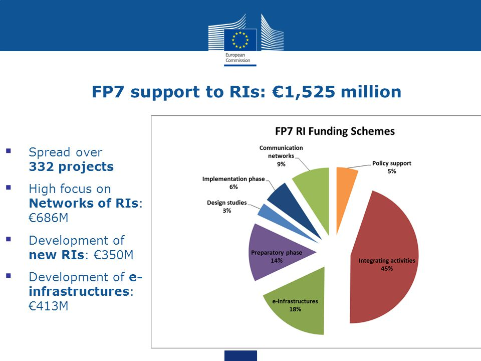 FP7 support to RIs: €1,525 million  Spread over 332 projects  High focus on Networks of RIs: €686M  Development of new RIs: €350M  Development of