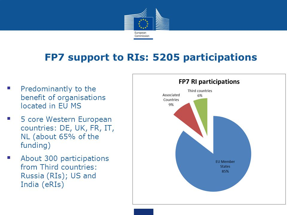 Call 1 - Developing new world-class RI 4 topics 1.Design studies 2.Preparatory Phase of ESFRI projects 3.Individual implementation and operation of ESFRI projects 4.Implementation and operation of cross-cutting services and solutions for clusters of ESFRI and other relevant RI initiatives