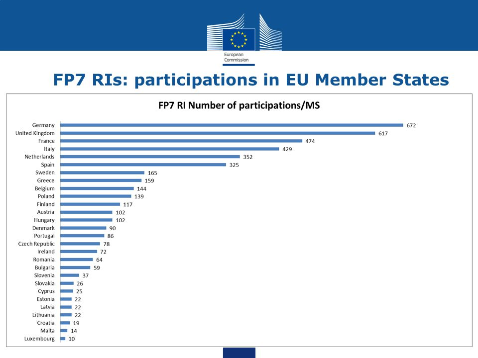 FP7 RIs: users benefitting from transnational access Normalised data with size of scientific community shows TNA benefitting mostly to users from EU smaller countries and newer MS (data end 2012)