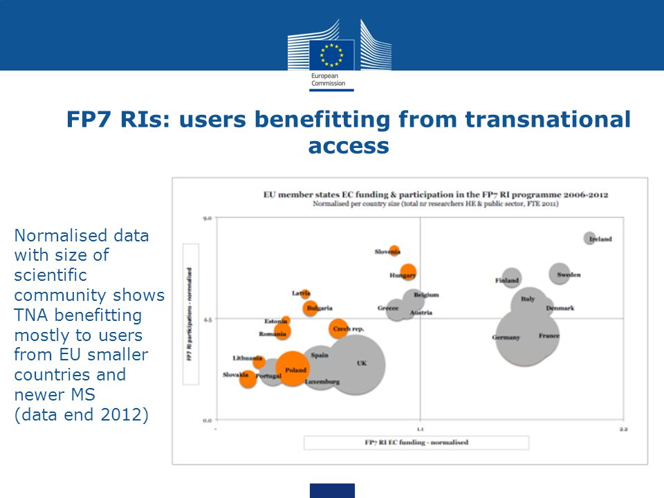 FP7 RIs: users benefitting from transnational access Normalised data with size of scientific community shows TNA benefitting mostly to users from EU s