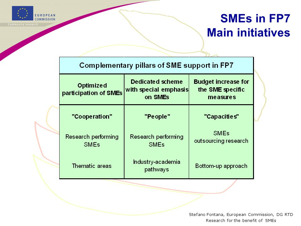 Stefano Fontana, European Commission, DG RTD Research for the benefit of SMEs Research for SMEsResearch for SME associations Duration1-2 years2-3 years Number of partners 5-1010-15 Total budget€ 0.5 – 1.5 Million€ 1.5 – 4 Million ActivitiesR&D, demonstration, management, other activities