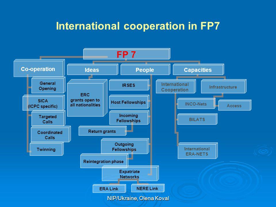 NIP/Ukraine, Olena Koval International cooperation in FP7 International ERA-NETS ERA Link NERE Link Coordinated Calls Twinning