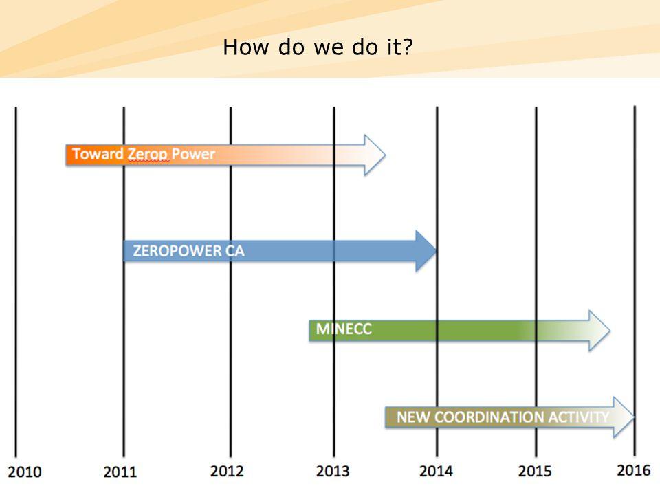 ZEROPOWER Workshop – July 3 201225 How do we do it?