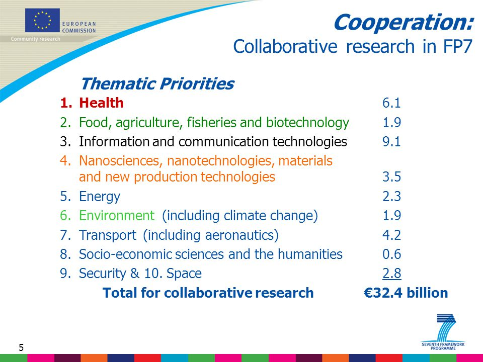 5 Cooperation: Collaborative research in FP7 Thematic Priorities 1.Health6.1 2.Food, agriculture, fisheries and biotechnology1.9 3.Information and communication technologies9.1 4.Nanosciences, nanotechnologies, materials and new production technologies3.5 5.Energy2.3 6.Environment (including climate change)1.9 7.Transport (including aeronautics)4.2 8.Socio-economic sciences and the humanities0.6 9.Security & 10.
