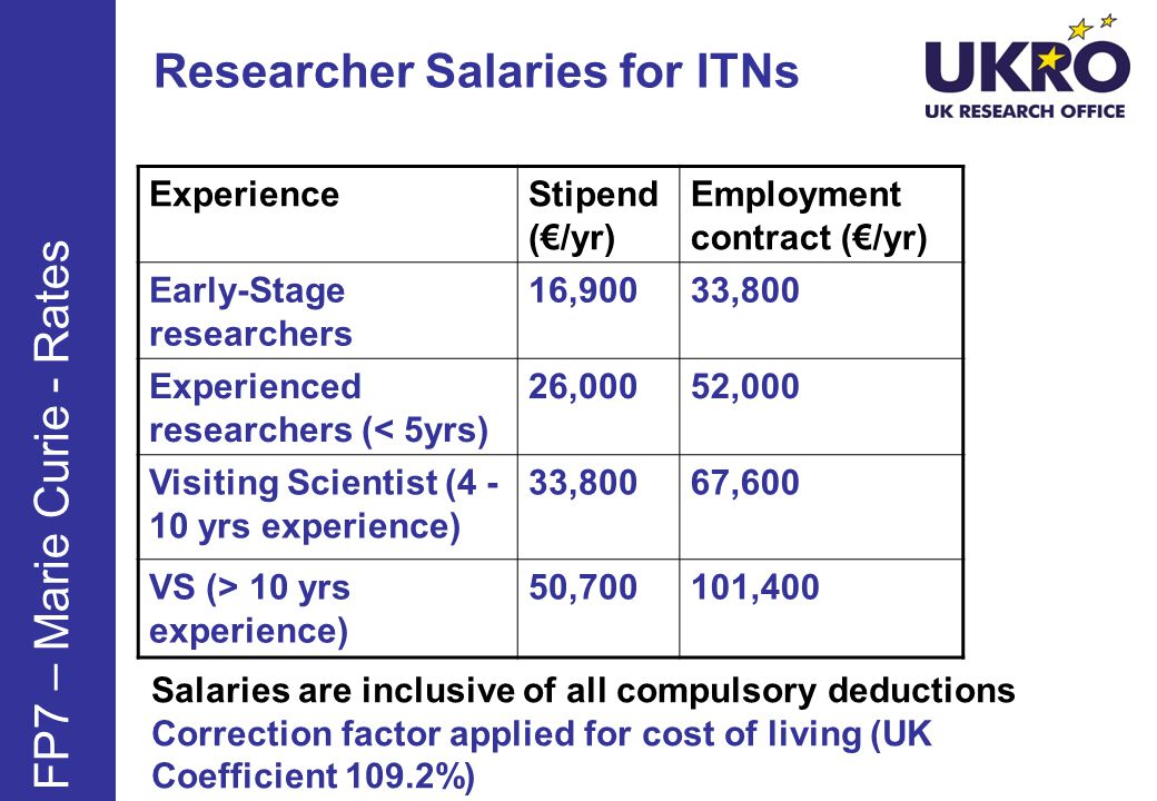 Researcher Salaries for ITNs ExperienceStipend (€/yr) Employment contract (€/yr) Early-Stage researchers 16,90033,800 Experienced researchers (< 5yrs) 26,00052,000 Visiting Scientist ( yrs experience) 33,80067,600 VS (> 10 yrs experience) 50,700101,400 FP7 – Marie Curie - Rates Salaries are inclusive of all compulsory deductions Correction factor applied for cost of living (UK Coefficient 109.2%)