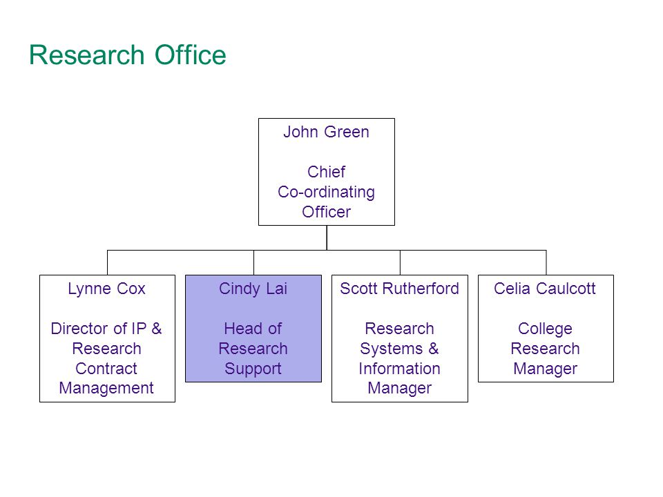 Research Office John Green Chief Co-ordinating Officer Lynne Cox Director of IP & Research Contract Management Cindy Lai Head of Research Support Scott Rutherford Research Systems & Information Manager Celia Caulcott College Research Manager