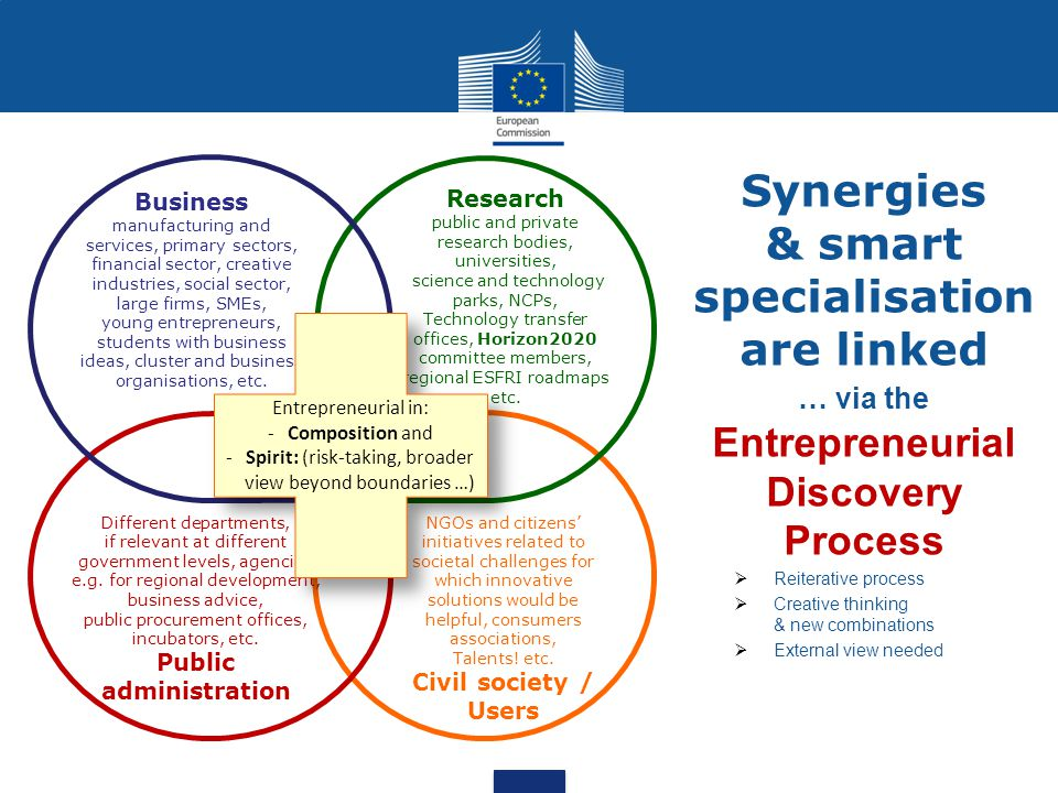 Synergies & smart specialisation are linked … via the Entrepreneurial Discovery Process  Reiterative process  Creative thinking & new combinations  External view needed Business manufacturing and services, primary sectors, financial sector, creative industries, social sector, large firms, SMEs, young entrepreneurs, students with business ideas, cluster and business organisations, etc.
