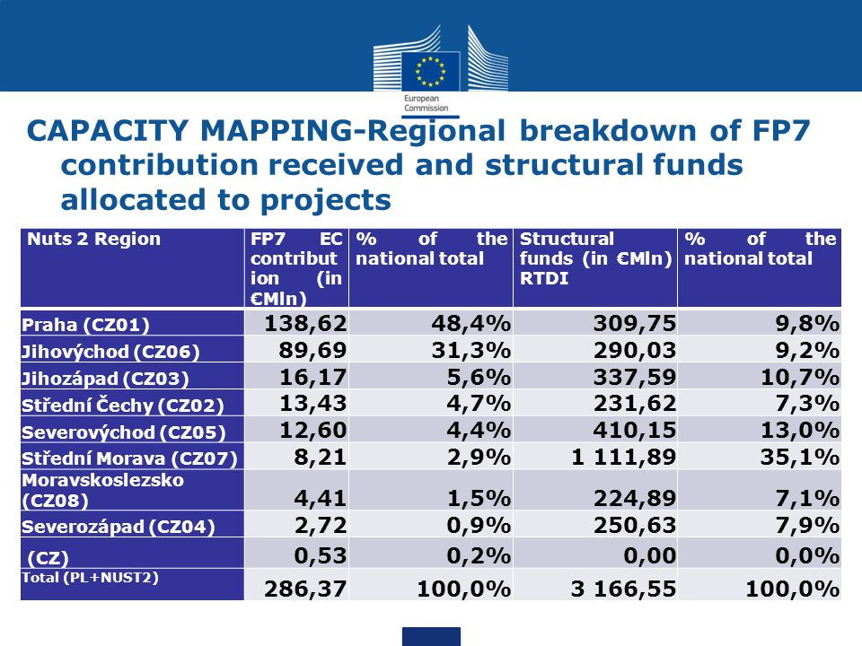 CAPACITY MAPPING-Regional breakdown of FP7 contribution received and structural funds allocated to projects Nuts 2 RegionFP7 EC contribut ion (in €Mln) % of the national total Structural funds (in €Mln) RTDI % of the national total Praha (CZ01) 138,6248,4%309,759,8% Jihovýchod (CZ06) 89,6931,3%290,039,2% Jihozápad (CZ03) 16,175,6%337,5910,7% Střední Čechy (CZ02) 13,434,7%231,627,3% Severovýchod (CZ05) 12,604,4%410,1513,0% Střední Morava (CZ07) 8,212,9%1 111,8935,1% Moravskoslezsko (CZ08) 4,411,5%224,897,1% Severozápad (CZ04) 2,720,9%250,637,9% (CZ) 0,530,2%0,000,0% Total (PL+NUST2) 286,37100,0%3 166,55100,0%