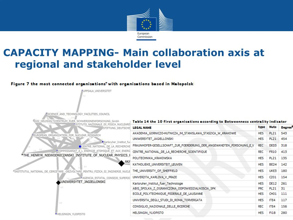 CAPACITY MAPPING- Main collaboration axis at regional and stakeholder level