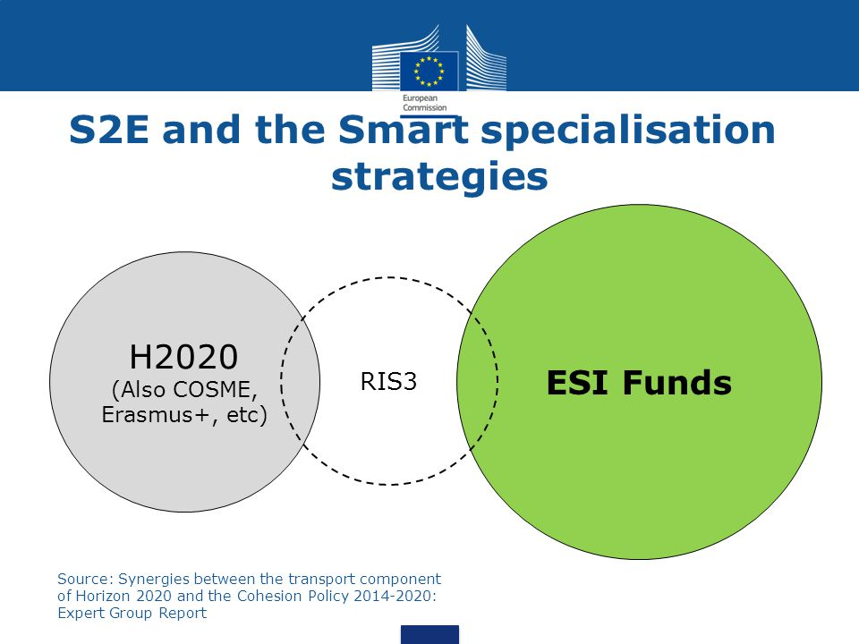 H2020 (Also COSME, Erasmus+, etc) ESI Funds RIS3 Source: Synergies between the transport component of Horizon 2020 and the Cohesion Policy 2014-2020: