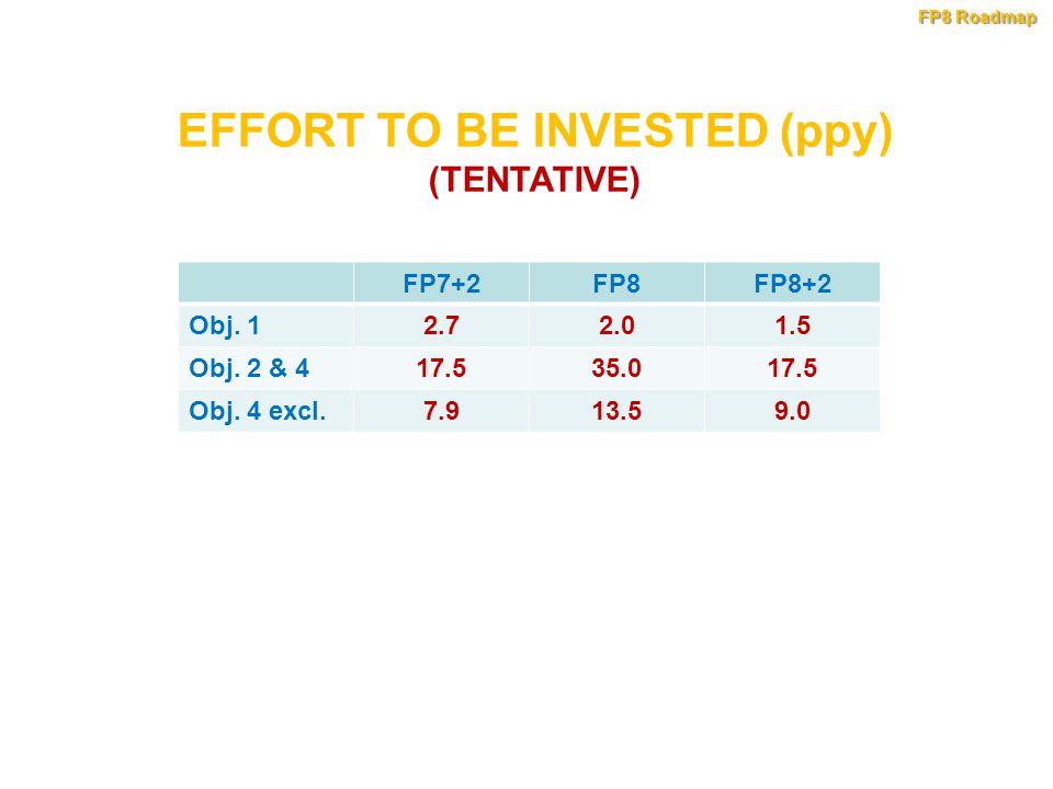 FP7+2FP8FP8+2 Obj. 12.72.01.5 Obj. 2 & 417.535.017.5 Obj. 4 excl.7.913.59.0 EFFORT TO BE INVESTED (ppy) (TENTATIVE) FP8 Roadmap
