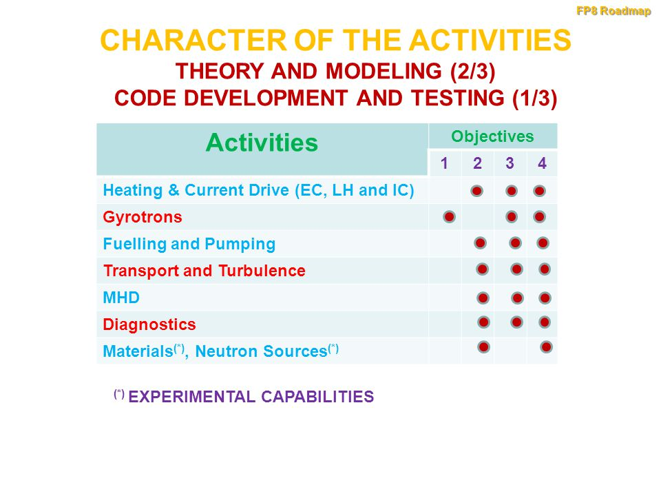 Activities Objectives 1234 Heating & Current Drive (EC, LH and IC) Gyrotrons Fuelling and Pumping Transport and Turbulence MHD Diagnostics Materials (