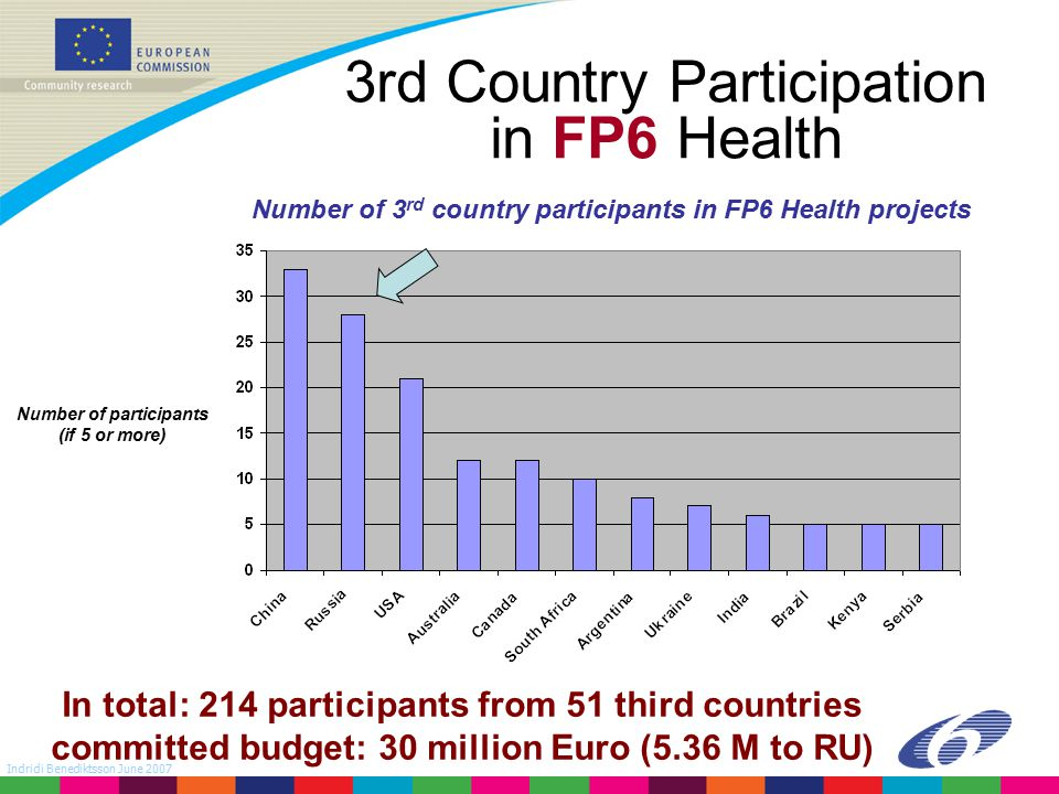 Indridi Benediktsson June 2007 3rd Country Participation in FP6 Health In total: 214 participants from 51 third countries committed budget: 30 million Euro (5.36 M to RU) Number of participants (if 5 or more) Number of 3 rd country participants in FP6 Health projects