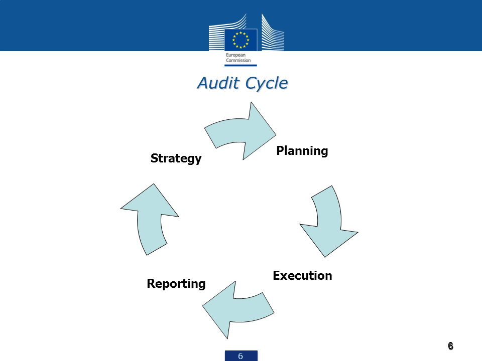 6 6 6 Audit Cycle Planning Execution Reporting Strategy