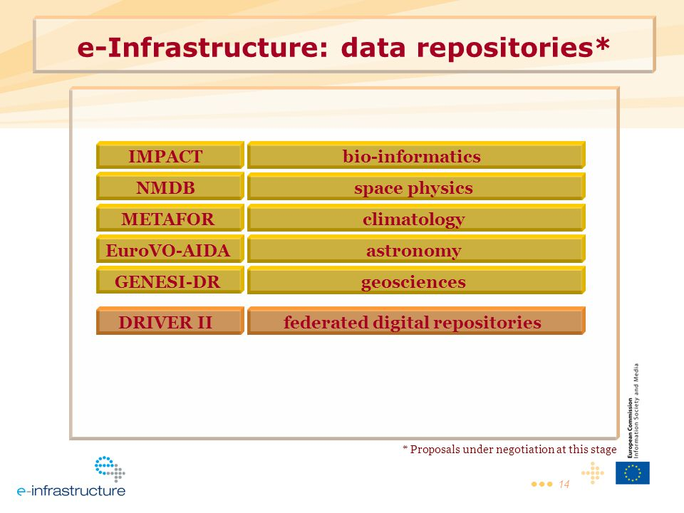 14 e-Infrastructure: data repositories* IMPACT NMDB DRIVER II METAFOR EuroVO-AIDA GENESI-DR bio-informatics space physics federated digital repositories climatology astronomy geosciences * Proposals under negotiation at this stage