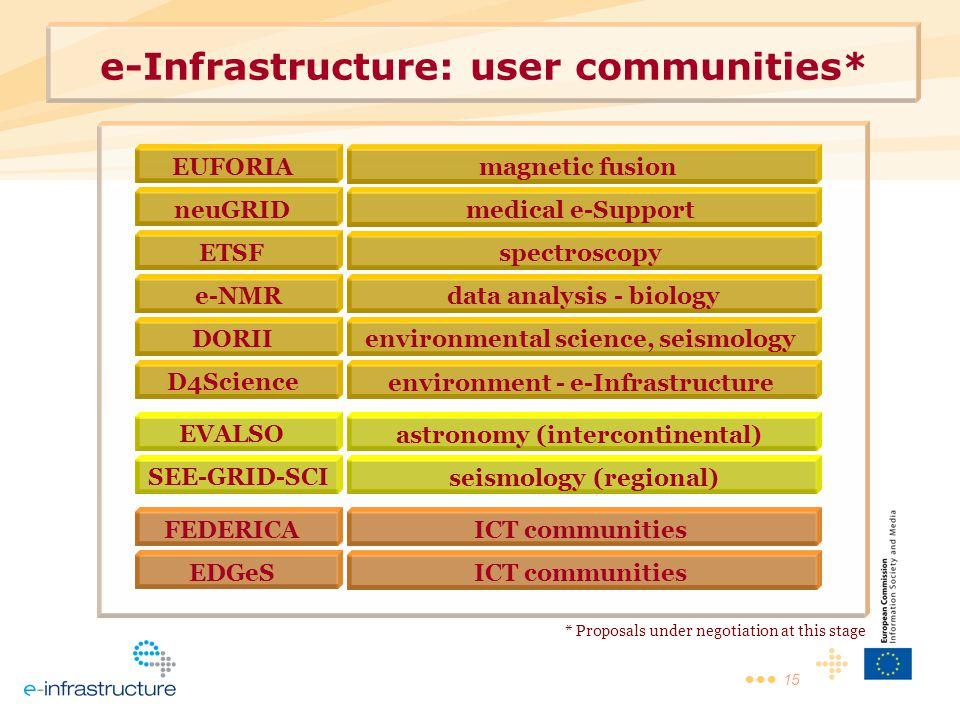 15 e-Infrastructure: user communities* FEDERICA EUFORIA neuGRID D4Science EDGeS ETSF e-NMR DORII SEE-GRID-SCI EVALSO ICT communities magnetic fusion medical e-Support environment - e-Infrastructure ICT communities spectroscopy data analysis - biology environmental science, seismology seismology (regional) astronomy (intercontinental) * Proposals under negotiation at this stage