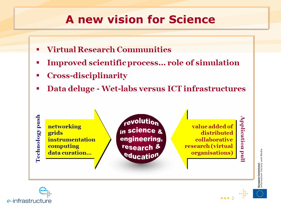2 A new vision for Science  Virtual Research Communities  Improved scientific process… role of simulation  Cross-disciplinarity  Data deluge - Wet-labs versus ICT infrastructures networking grids instrumentation computing data curation… Technology push value added of distributed collaborative research (virtual organisations) Application pull