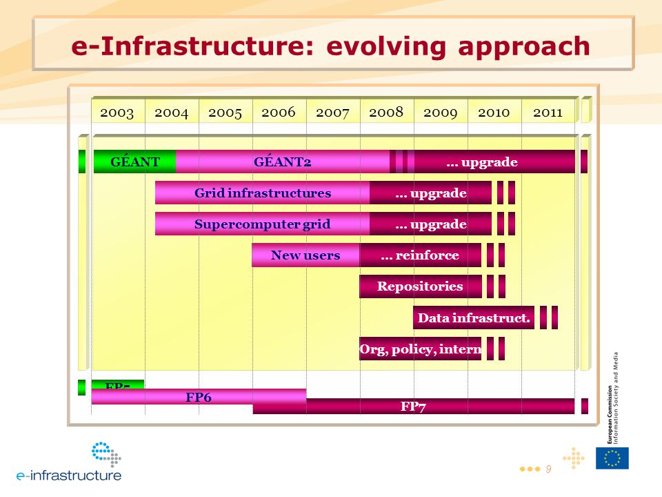 9 e-Infrastructure: evolving approach FP7 FP5 GÉANT 200320042005200620072008200920102011 FP6 GÉANT2 Grid infrastructures Supercomputer grid New users … upgrade … reinforce Repositories Org, policy, intern Data infrastruct.