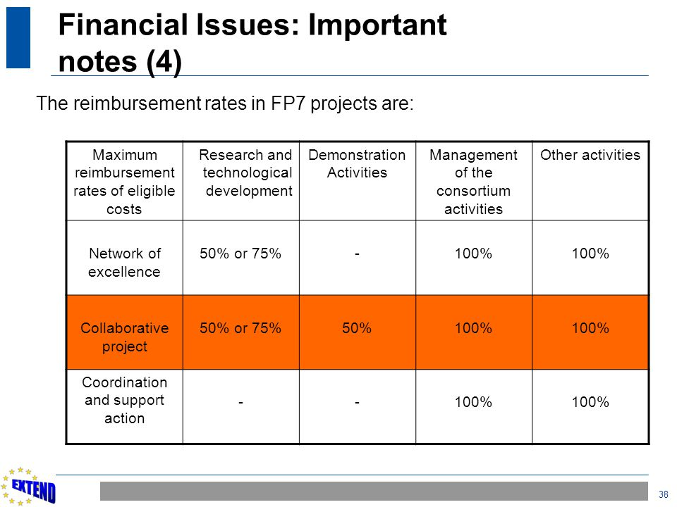 38 Financial Issues: Important notes (4) The reimbursement rates in FP7 projects are: Maximum reimbursement rates of eligible costs Research and techn