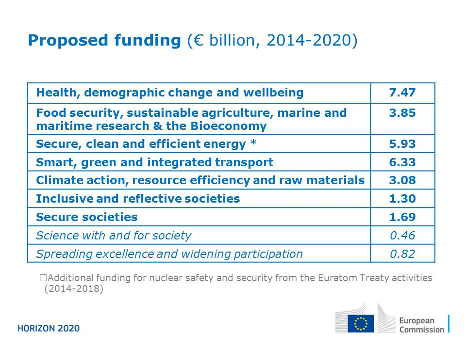 Proposed funding (€ billion, 2014-2020)  Additional funding for nuclear safety and security from the Euratom Treaty activities (2014-2018) Health, de