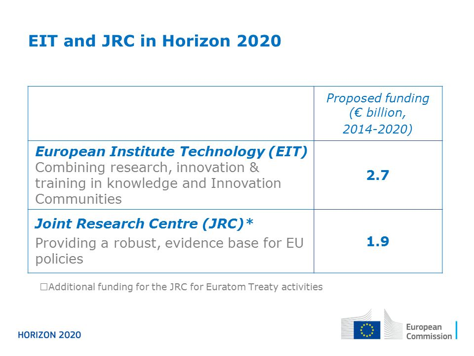 Proposed funding (€ billion, 2014-2020) European Institute Technology (EIT) Combining research, innovation & training in knowledge and Innovation Comm