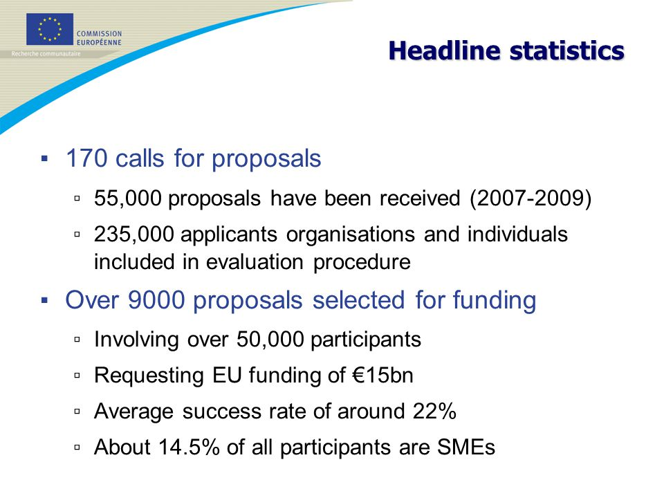 Headline statistics ▪ 170 calls for proposals ▫ 55,000 proposals have been received (2007-2009) ▫ 235,000 applicants organisations and individuals included in evaluation procedure ▪ Over 9000 proposals selected for funding ▫ Involving over 50,000 participants ▫ Requesting EU funding of €15bn ▫ Average success rate of around 22% ▫ About 14.5% of all participants are SMEs