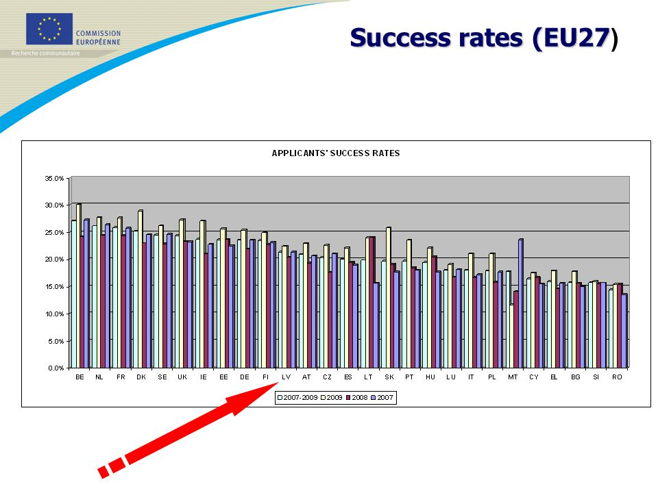 Success rates (EU27 Success rates (EU27 )