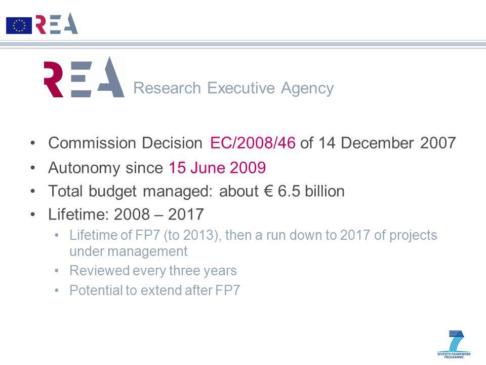Commission Decision EC/2008/46 of 14 December 2007 Autonomy since 15 June 2009 Total budget managed: about € 6.5 billion Lifetime: 2008 – 2017 Lifetim