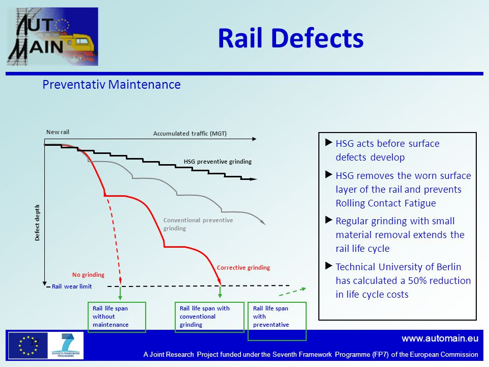 www.automain.eu A Joint Research Project funded under the Seventh Framework Programme (FP7) of the European Commission 12 Rail Defects  HSG acts before surface defects develop  HSG removes the worn surface layer of the rail and prevents Rolling Contact Fatigue  Regular grinding with small material removal extends the rail life cycle  Technical University of Berlin has calculated a 50% reduction in life cycle costs Defect depth New rail Accumulated traffic (MGT) Rail wear limit No grinding Rail life span without maintenance Conventional preventive grinding Corrective grinding Rail life span with conventional grinding HSG preventive grinding Rail life span with preventative grinding Preventativ Maintenance