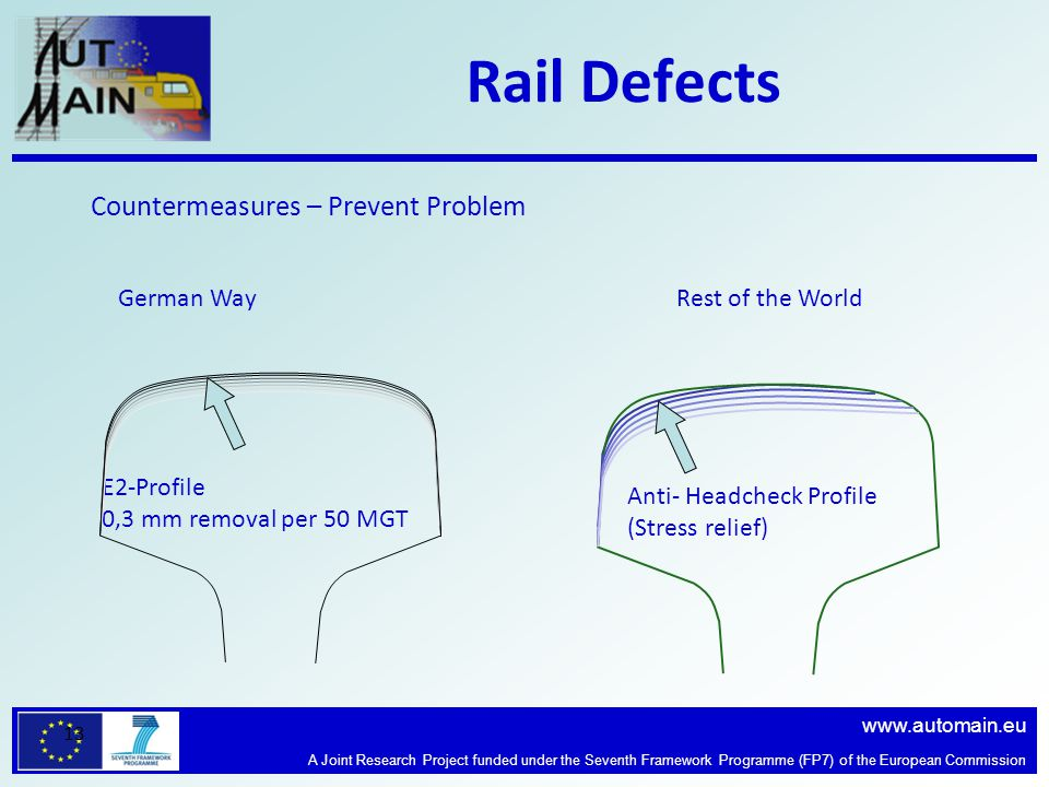 www.automain.eu A Joint Research Project funded under the Seventh Framework Programme (FP7) of the European Commission 13 Rail Defects Countermeasures