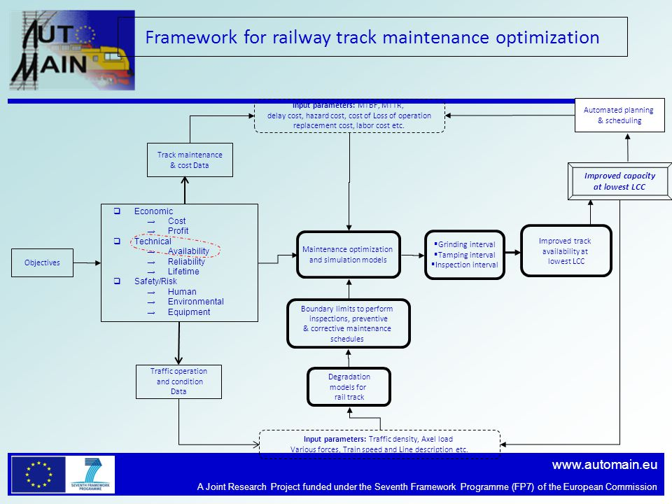 www.automain.eu A Joint Research Project funded under the Seventh Framework Programme (FP7) of the European Commission Track maintenance & cost Data Degradation models for rail track Maintenance optimization and simulation models Input parameters: Traffic density, Axel load Various forces, Train speed and Line description etc.