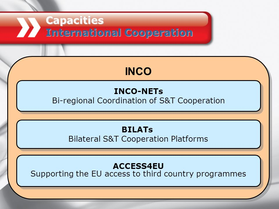 INCO INCO-NETs Bi-regional Coordination of S&T Cooperation INCO-NETs Bi-regional Coordination of S&T Cooperation ACCESS4EU Supporting the EU access to third country programmes ACCESS4EU Supporting the EU access to third country programmes BILATs Bilateral S&T Cooperation Platforms BILATs Bilateral S&T Cooperation Platforms Capacities International Cooperation